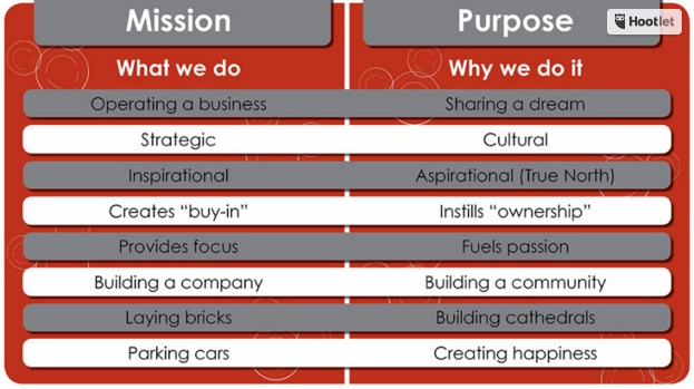 Mission vs Purpose